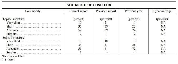 nass-co-soil-moisture-condition-dec-2016