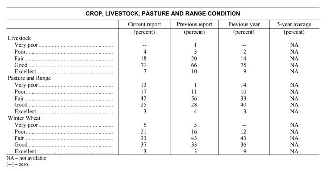 usda-nass-co-monthly-crop-progress-report-feb-2017-lower-graph-022717