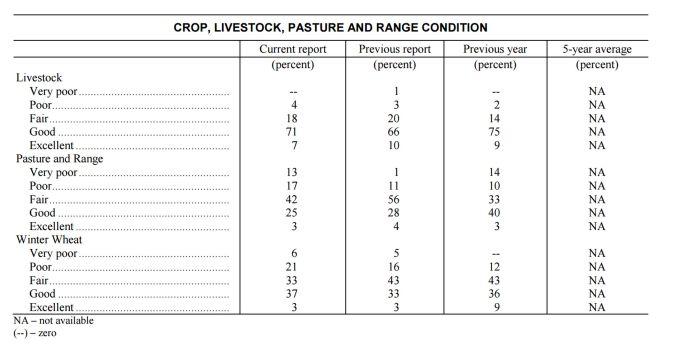 usda-nass-co-monthly-crop-progress-report-feb-2017-lower-graph-022717